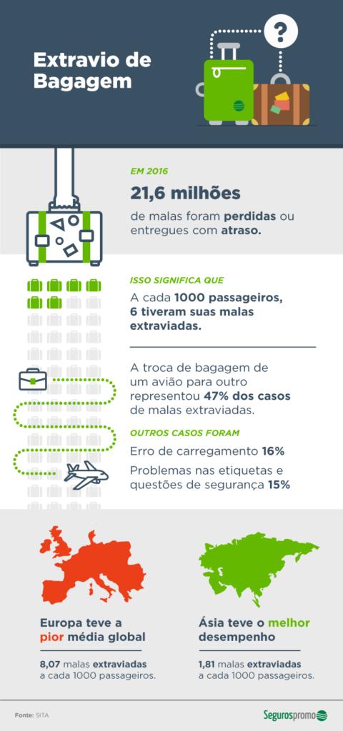 Infográfico sobre Extravio de Bagagens - Fonte Seguros Promo